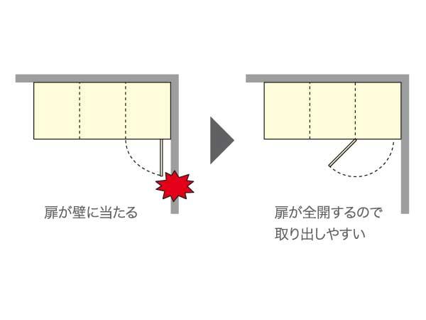 使い勝手によって、扉の開き方向を変えることができるので壁際などの狭いスペースにも対応できます。