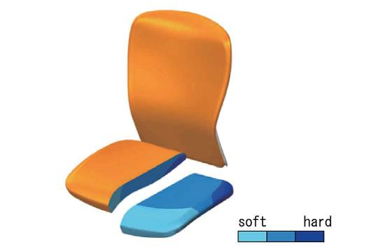 座面内部のウレタンは、部位によって3種類の硬さのものを組み合わせて成型しています。前方は脚の血流を阻害しない柔らかな素材。後方はしっかり体重を支える硬い素材です。