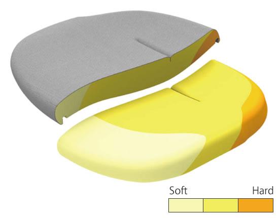 座面のクッションは、高度の違う3種類のウレタンを組み合わせて形成。前方は脚を圧迫しないようソフトに。後方は腰をしっかり支えるハードな素材です。