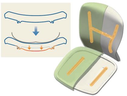 背・座の芯材にあたるインナーシェルに施されたスリットが、座り心地の秘訣のひとつ。座った時に体重で適度に変形することによって、体型にかかわらず適度なホールド感を得られる座面の実現しました。