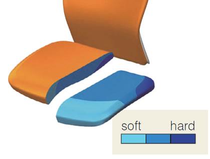 硬さの異なる3種類のウレタンを一体成型したクッション。腰側はハードな素材でしっかりと体重を支えつつ、腿~ひざ裏があたる部分には、圧迫感のないソフトな当たりの素材を採用しました。