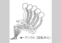 アンクル(回転中心)図